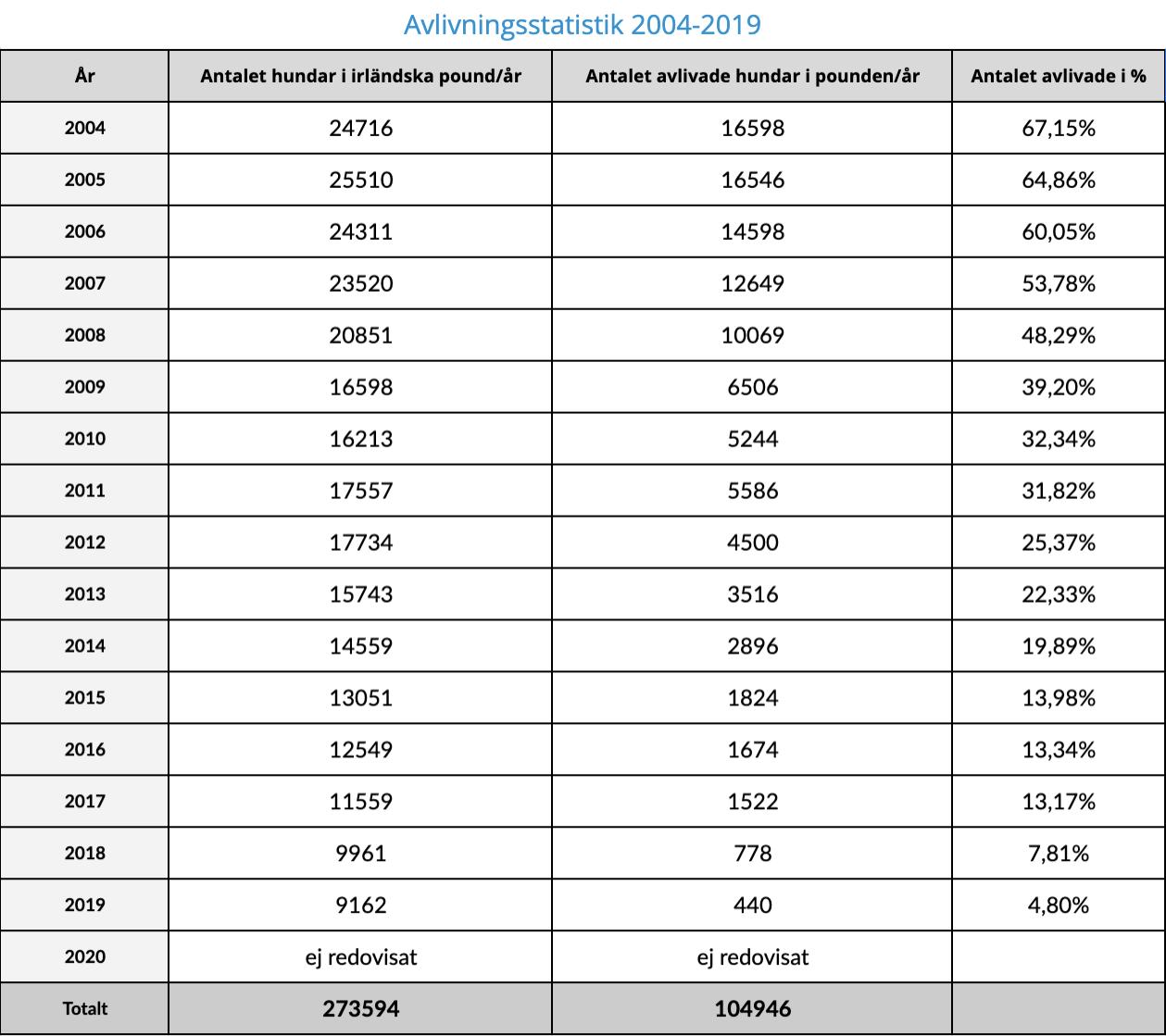 Statistik 2004-2019
